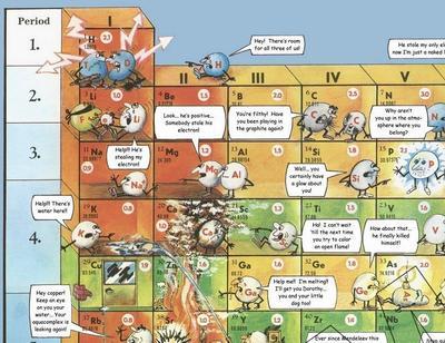 卡通元素周期表图片图片